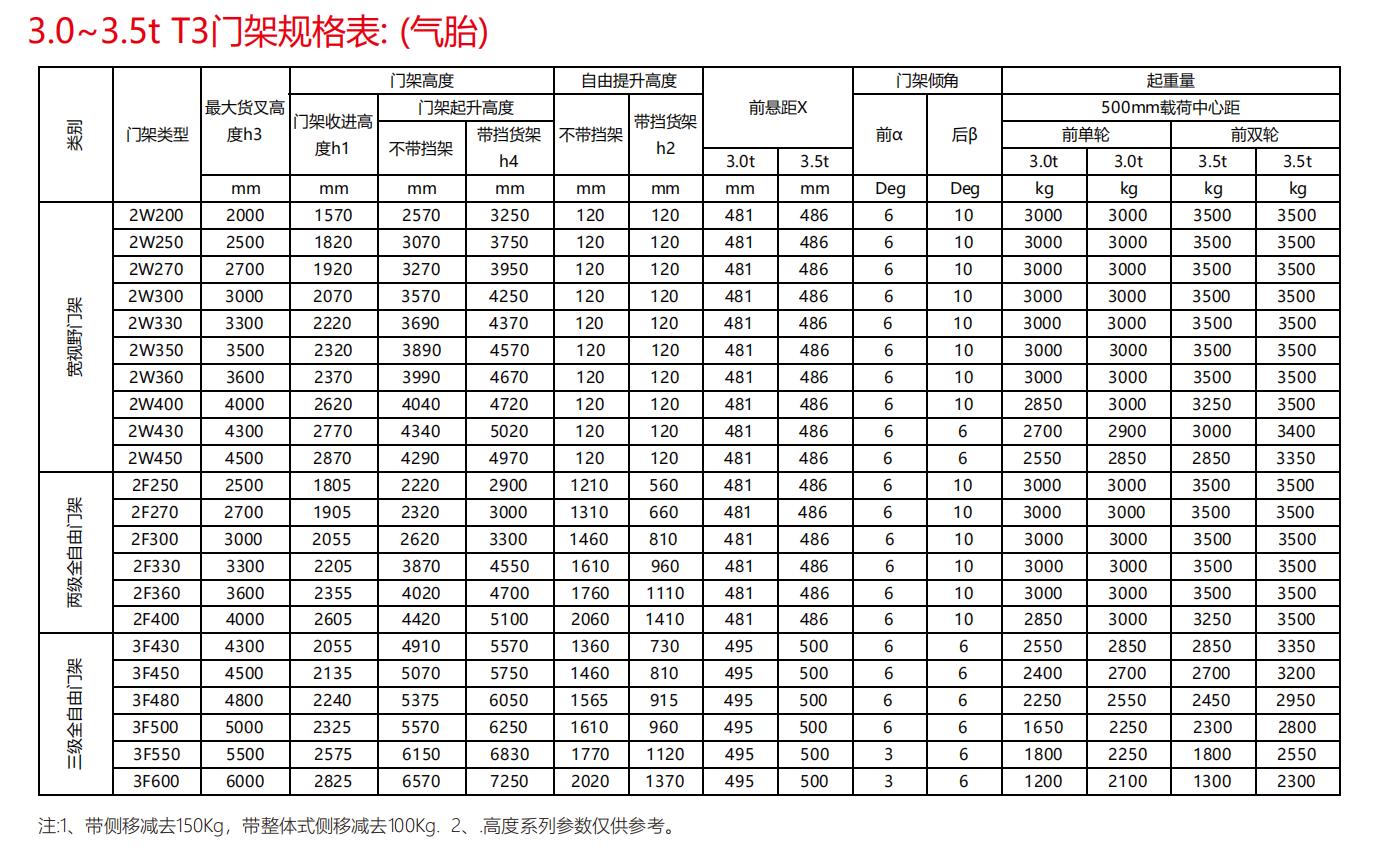 中力 CPC(D)30/35T3 3.0/3.5吨内燃叉车 大力神