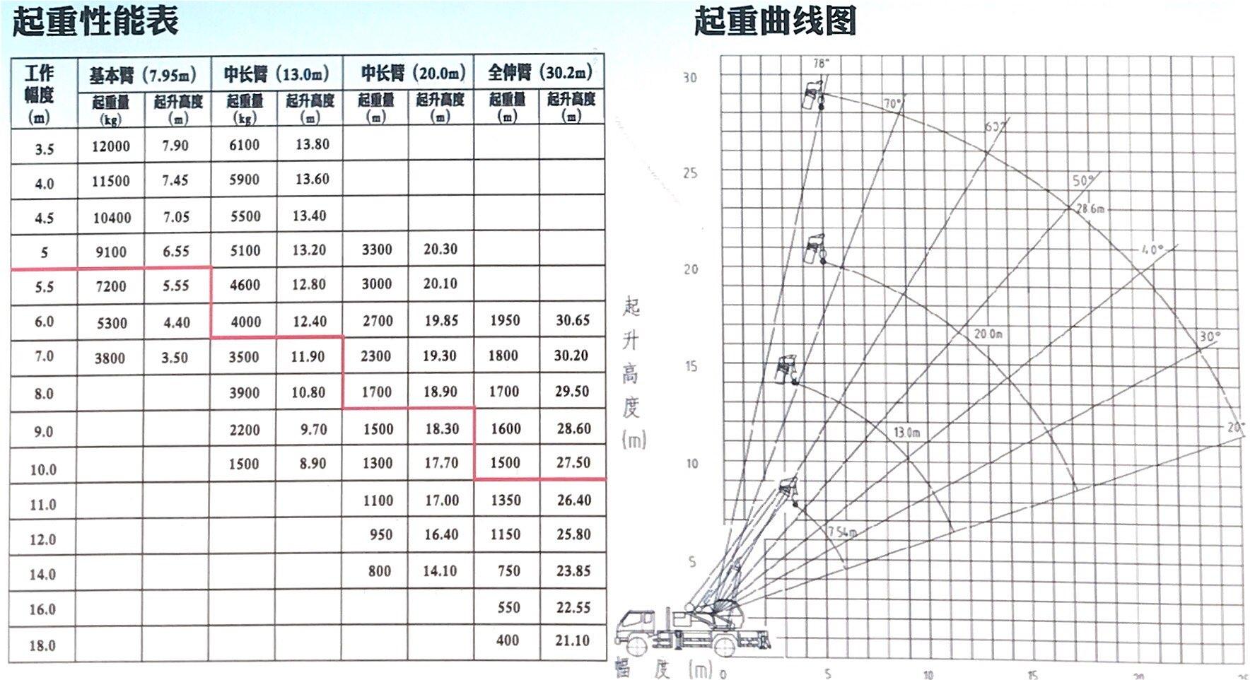 工炳 12吨 汽车吊 汽车起重机 福田底盘