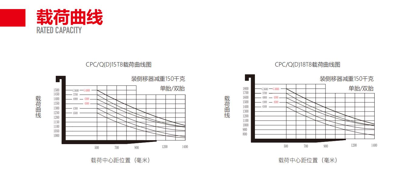 中力CPC(Q)D15/18T8  1.5/1.8吨内燃叉车